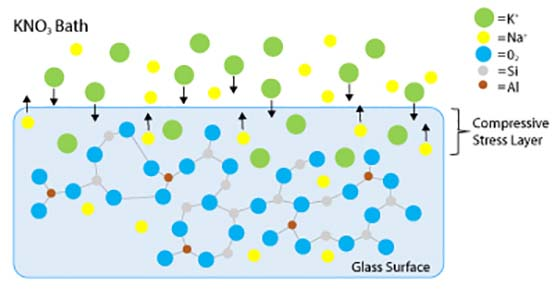 Chemical Strengthening Glass